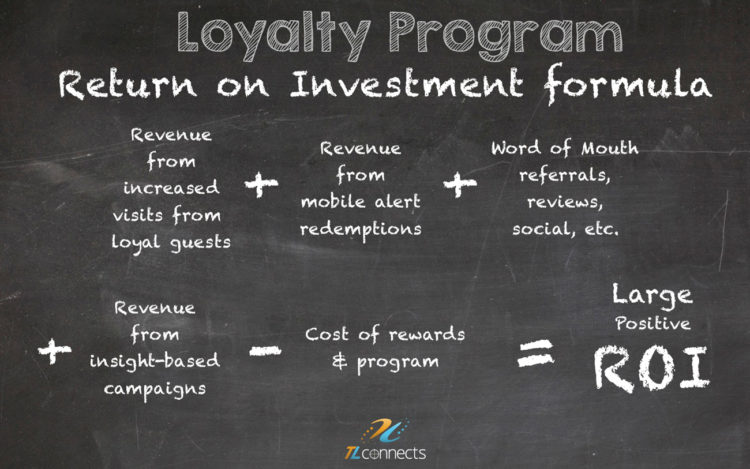 Loyalty Program ROI - How it should be figured?